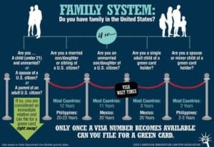 Family System Infographic