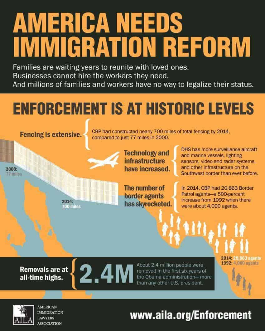 Why we need Immigration Reform