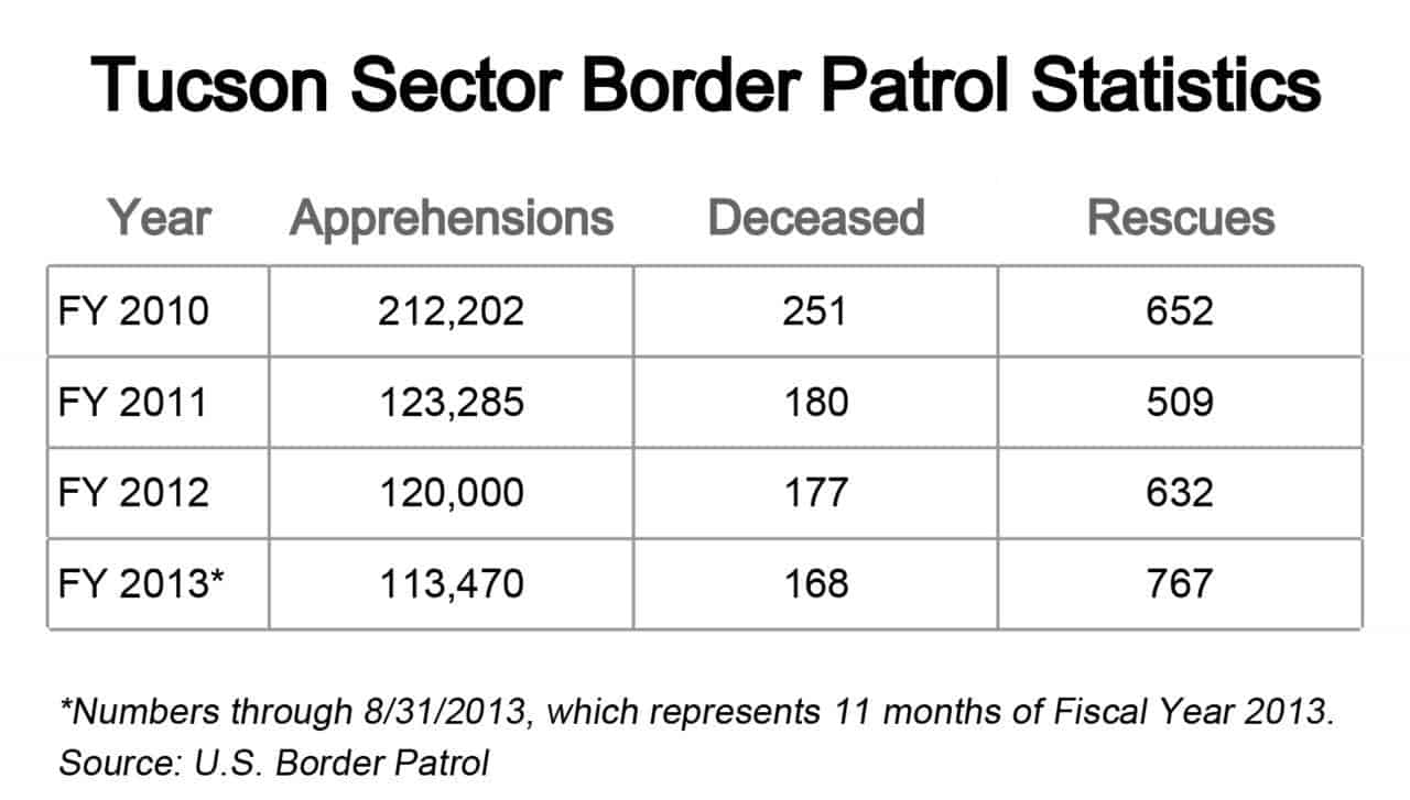 How many people did Tucson Arizona Border Patrol apprehend?
