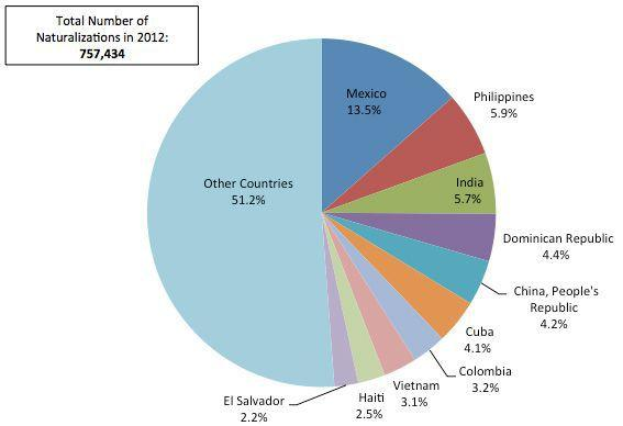 in 2012 13.5% of naturalized citizens were from mexico